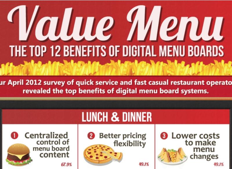 Explicáronse os 12 mellores beneficios das placas de menú dixitais